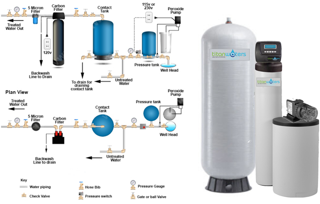 Well Water Treatment >> Hydrogen Peroxide Well Water System Titan Waters
